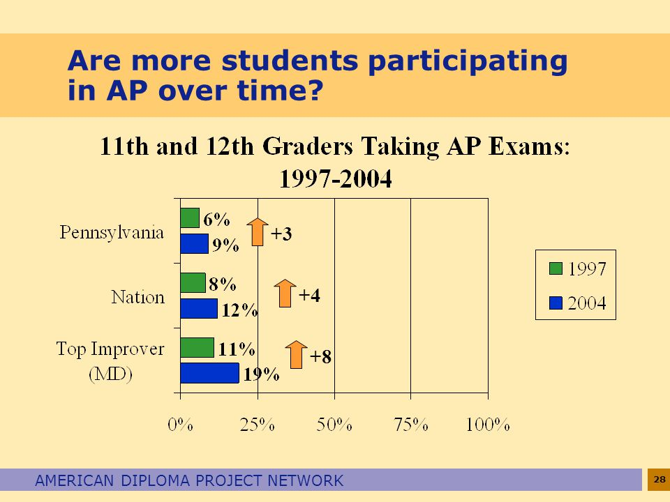 28 AMERICAN DIPLOMA PROJECT NETWORK Are more students participating in AP over time +8 +4 +3