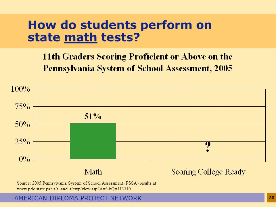 30 AMERICAN DIPLOMA PROJECT NETWORK How do students perform on state math tests.