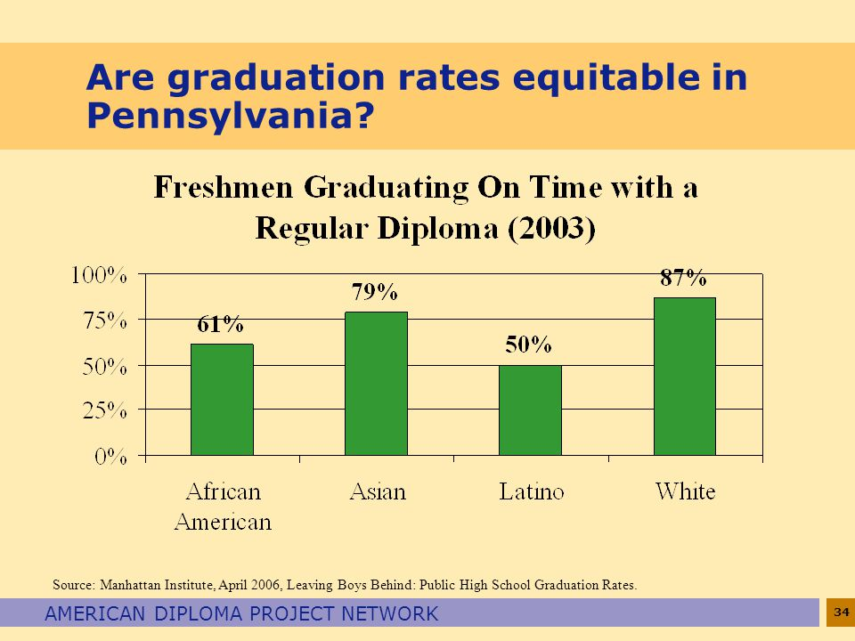 34 AMERICAN DIPLOMA PROJECT NETWORK Are graduation rates equitable in Pennsylvania.