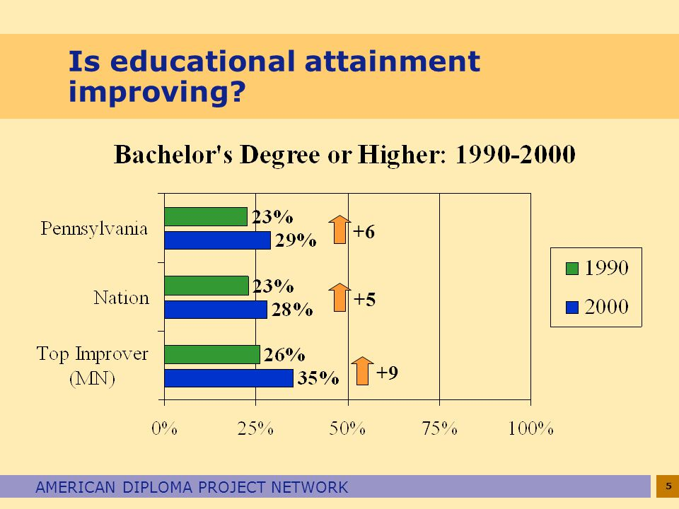 5 AMERICAN DIPLOMA PROJECT NETWORK Is educational attainment improving +9 +5 +6