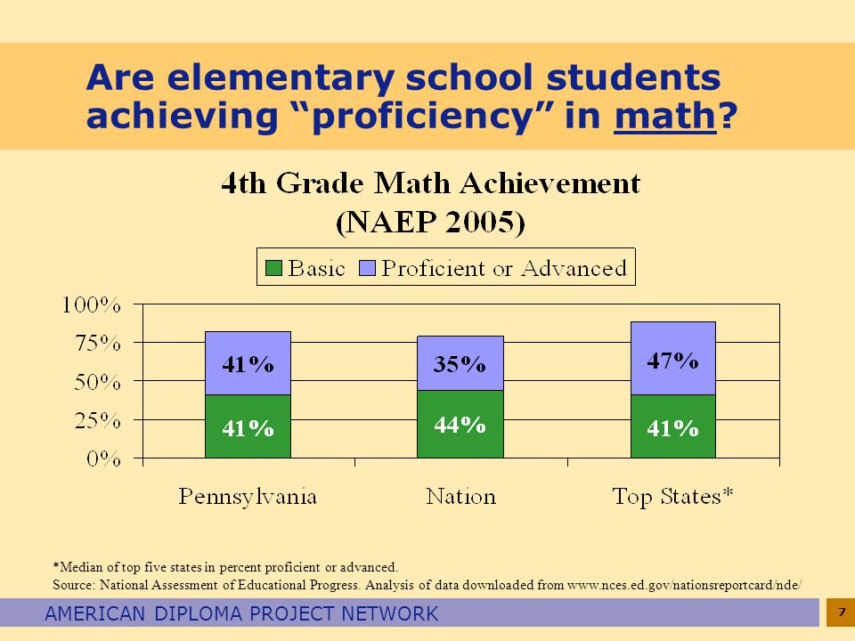 7 AMERICAN DIPLOMA PROJECT NETWORK Are elementary school students achieving proficiency in math.