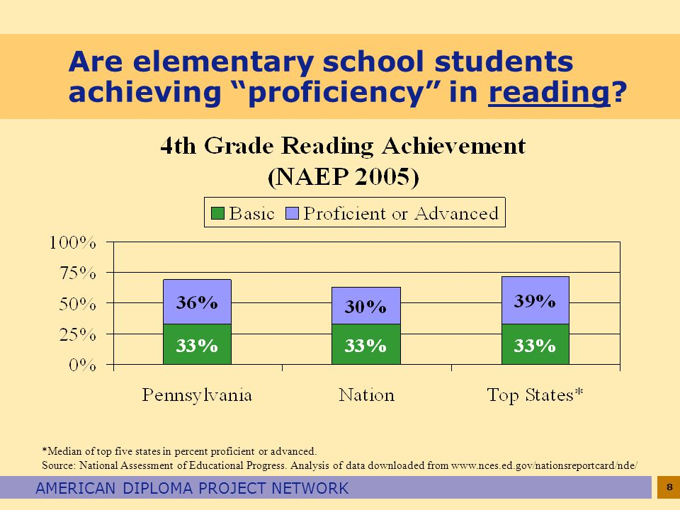 8 AMERICAN DIPLOMA PROJECT NETWORK Are elementary school students achieving proficiency in reading.