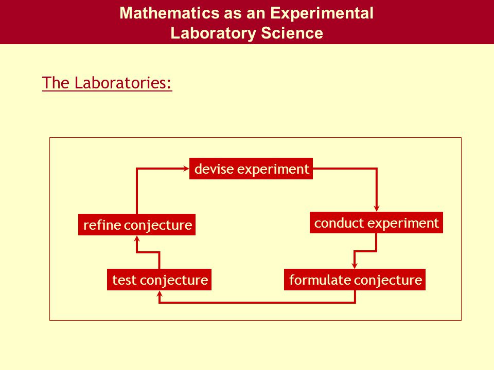 Mathematics as an Experimental Laboratory Science The Laboratories: test conjecture refine conjecture conduct experiment devise experiment formulate conjecture