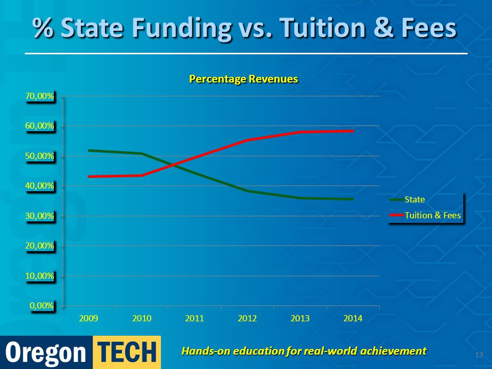 % State Funding vs. Tuition & Fees Hands-on education for real-world achievement 13