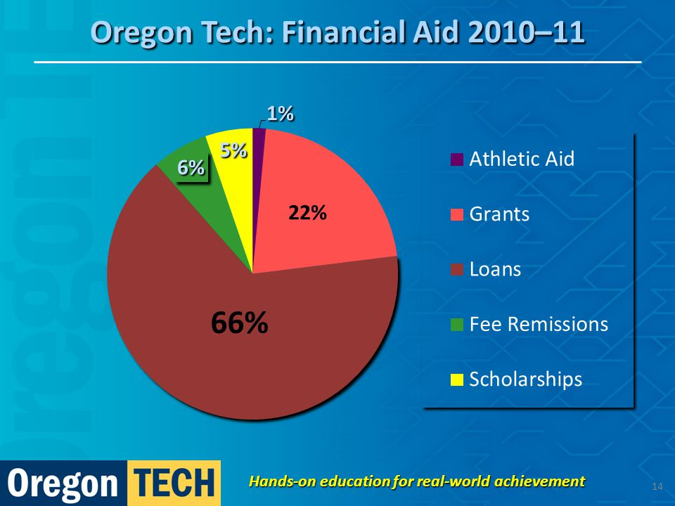 Oregon Tech: Financial Aid 2010–11 Hands-on education for real-world achievement 14