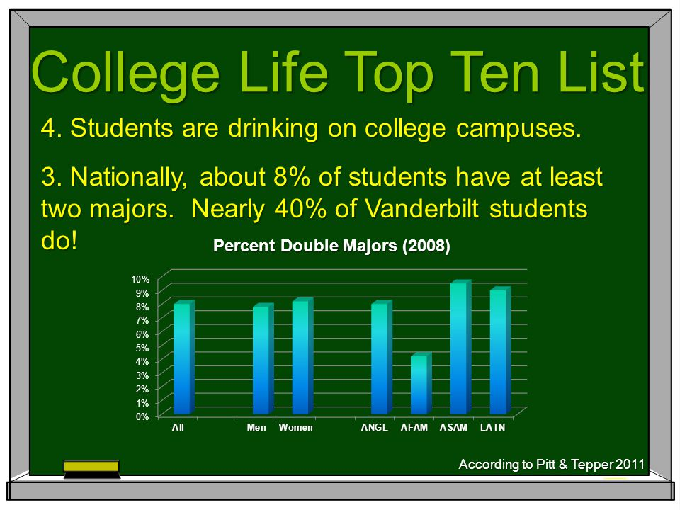 4. Students are drinking on college campuses. 3.