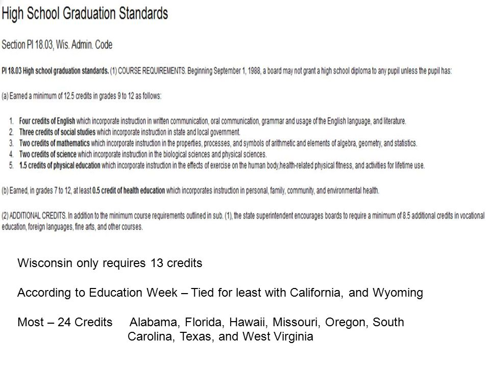 Wisconsin only requires 13 credits According to Education Week – Tied for least with California, and Wyoming Most – 24 Credits Alabama, Florida, Hawaii, Missouri, Oregon, South Carolina, Texas, and West Virginia