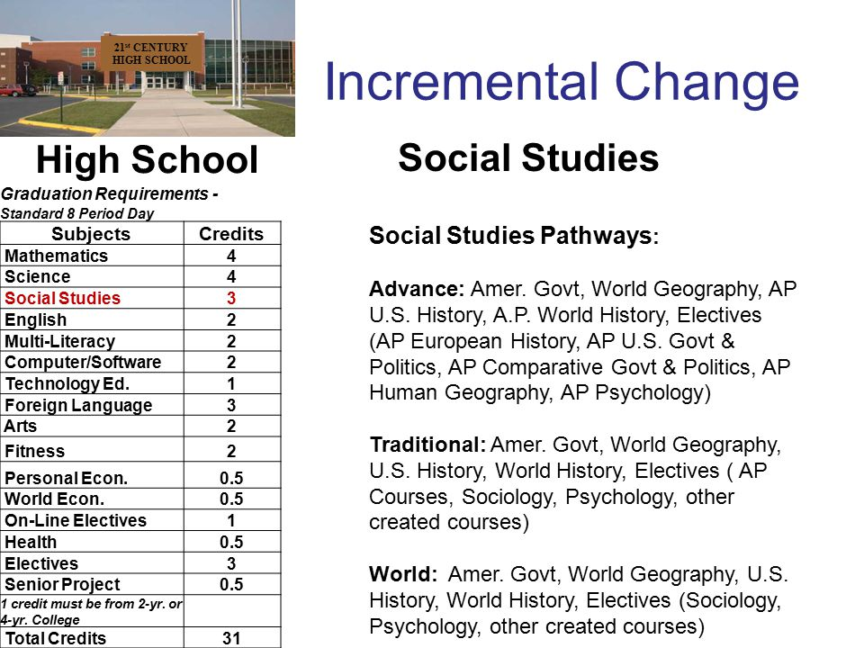 Incremental Change 21 st CENTURY HIGH SCHOOL High School Graduation Requirements - Standard 8 Period Day SubjectsCredits Mathematics4 Science4 Social Studies3 English2 Multi-Literacy2 Computer/Software2 Technology Ed.1 Foreign Language3 Arts2 Fitness2 Personal Econ.0.5 World Econ.0.5 On-Line Electives1 Health0.5 Electives3 Senior Project0.5 1 credit must be from 2-yr.