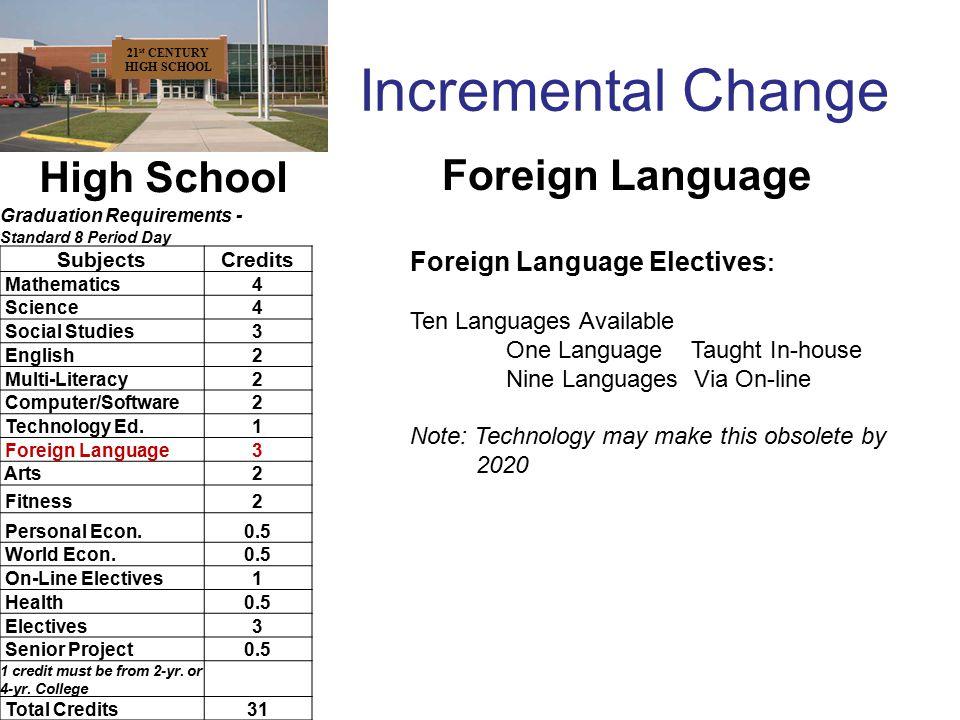 Incremental Change 21 st CENTURY HIGH SCHOOL High School Graduation Requirements - Standard 8 Period Day SubjectsCredits Mathematics4 Science4 Social