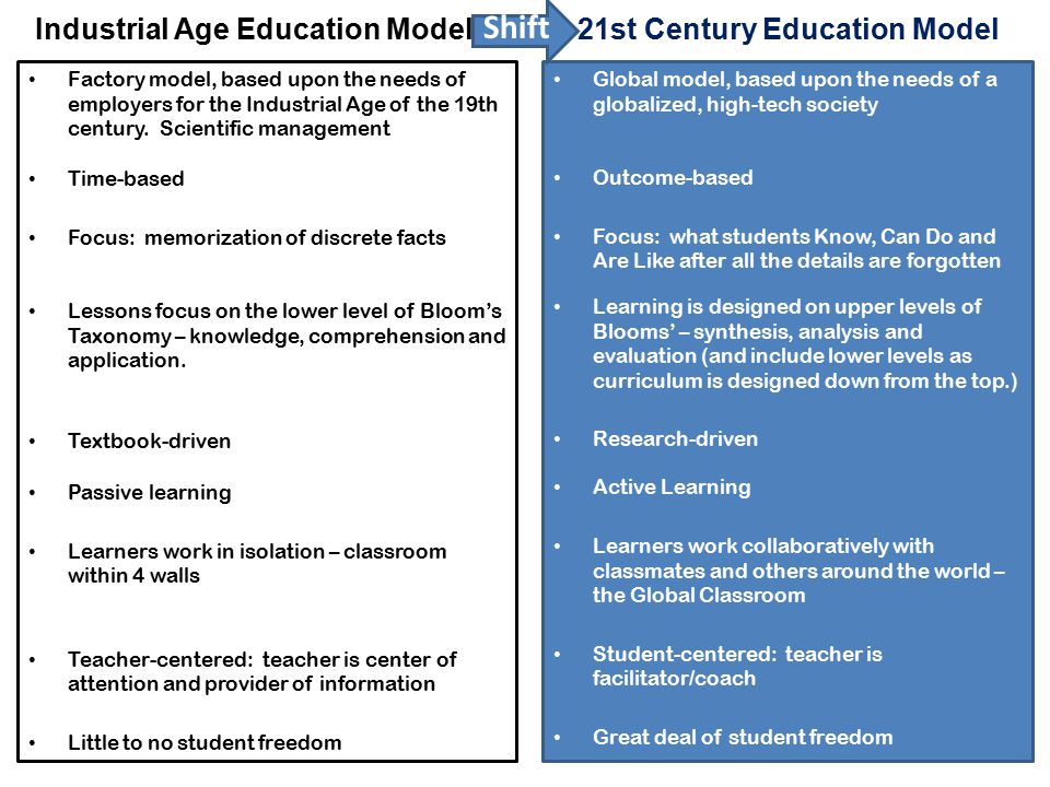 Industrial Age Education Model Factory model, based upon the needs of employers for the Industrial Age of the 19th century. Scientific management Time