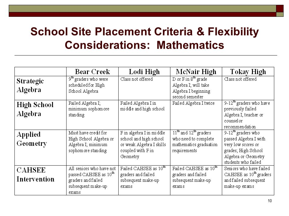 10 School Site Placement Criteria & Flexibility Considerations: Mathematics