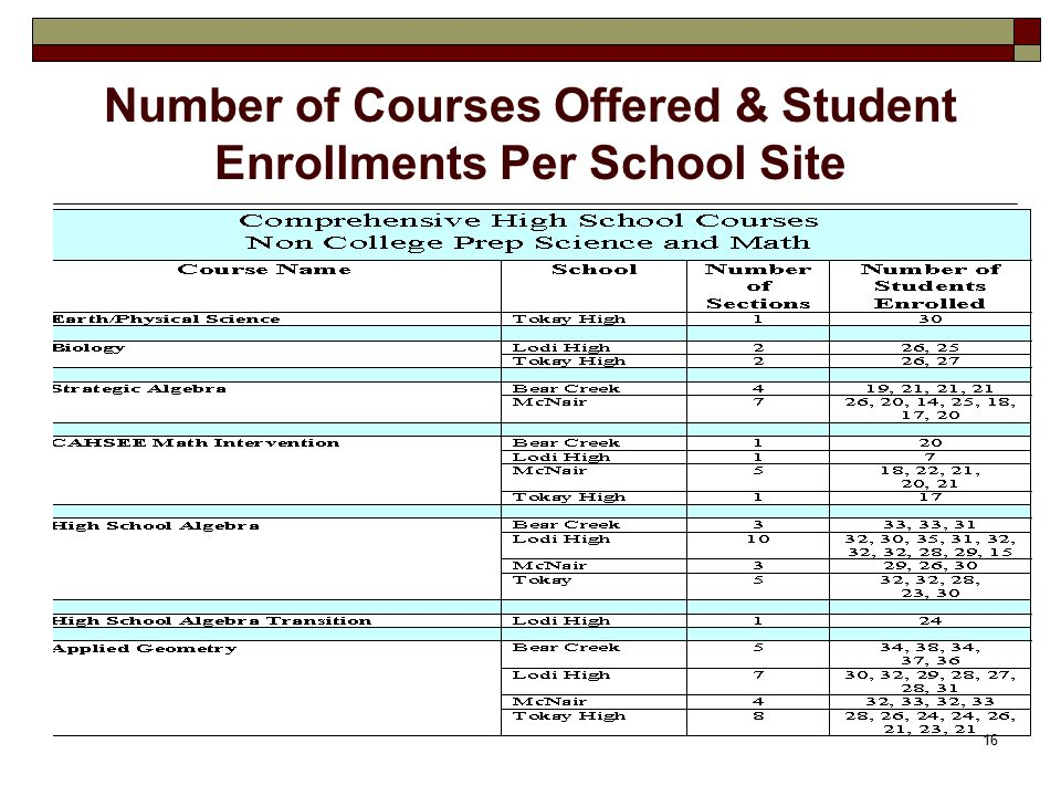 16 Number of Courses Offered & Student Enrollments Per School Site