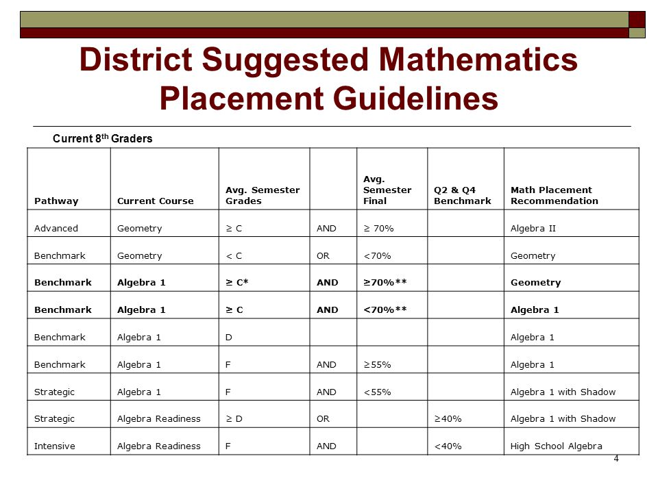 4 District Suggested Mathematics Placement Guidelines Current 8 th Graders PathwayCurrent Course Avg.