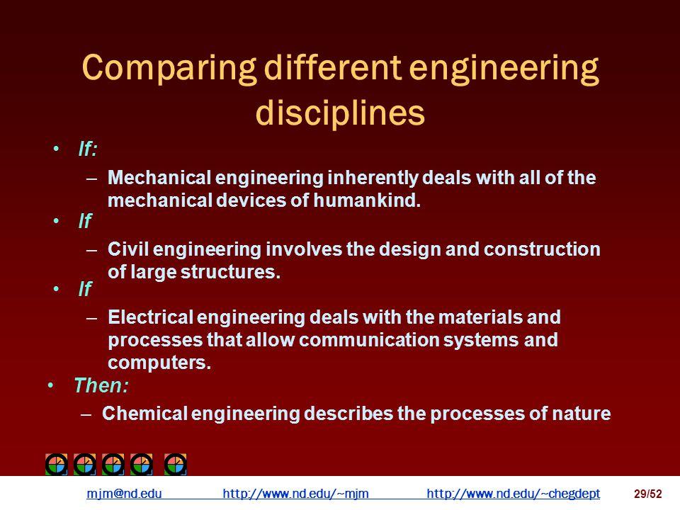 mjm@nd.eduhttp://www.nd.edu/~mjmhttp://www.nd.edu/~chegdepthttp://www.nd.edu/~mjmhttp://www.nd.edu/~chegdept 28/52 Comparing different engineering dis