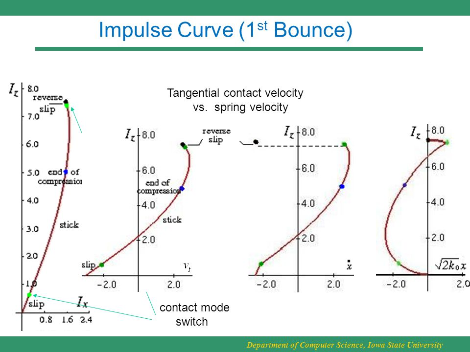 Department of Computer Science, Iowa State University Impulse Curve (1 st Bounce) Tangential contact velocity vs.
