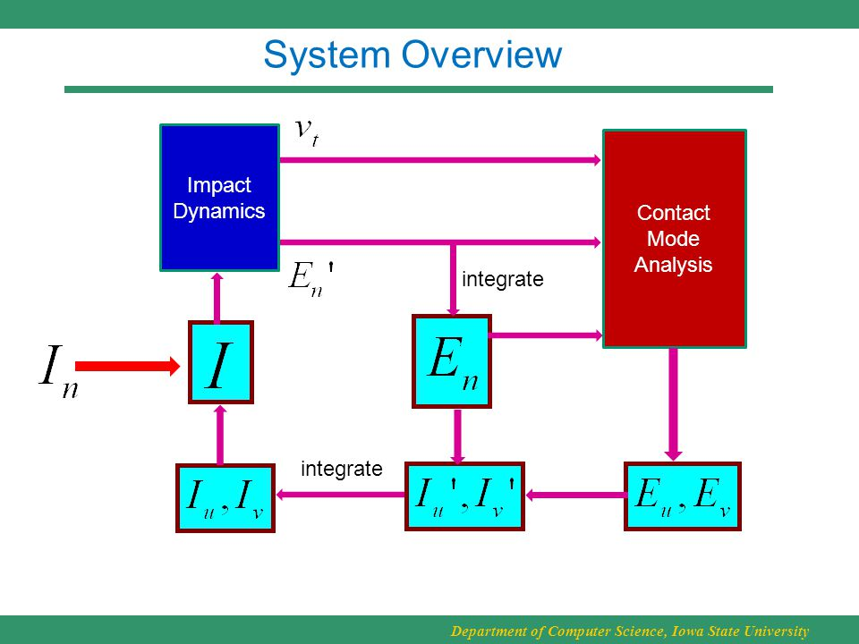 Department of Computer Science, Iowa State University System Overview Impact Dynamics Contact Mode Analysis integrate