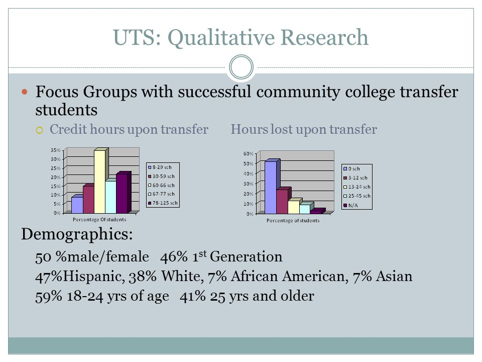 UTS: Qualitative Research Focus Groups with successful community college transfer students  Credit hours upon transfer Hours lost upon transfer Demographics: 50 %male/female 46% 1 st Generation 47%Hispanic, 38% White, 7% African American, 7% Asian 59% 18-24 yrs of age 41% 25 yrs and older