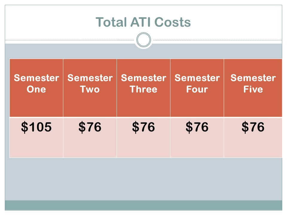 Total ATI Costs Semester One Semester Two Semester Three Semester Four Semester Five $105$76