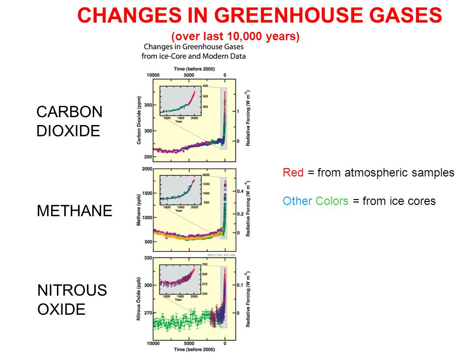 CARBON DIOXIDE METHANE NITROUS OXIDE CHANGES IN GREENHOUSE GASES (over last 10,000 years) Red = from atmospheric samples Other Colors = from ice cores