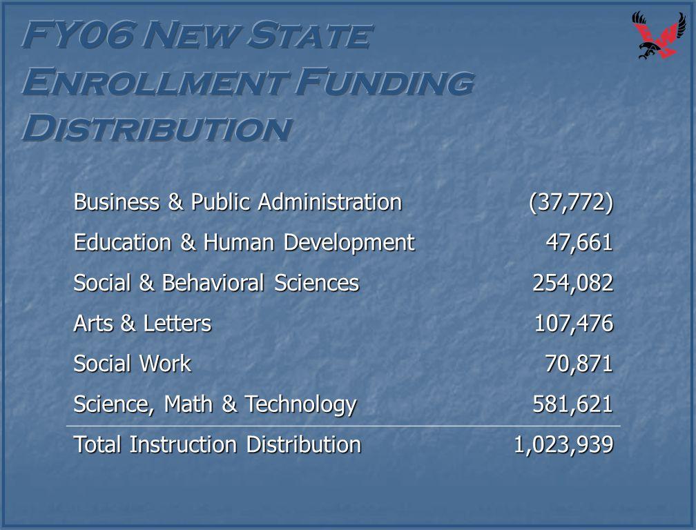 Business & Public Administration (37,772) Education & Human Development 47,661 Social & Behavioral Sciences 254,082 Arts & Letters 107,476 Social Work