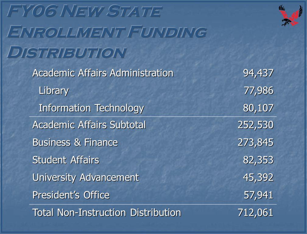 Academic Affairs Administration 94,437 Library Library77,986 Information Technology Information Technology80,107 Academic Affairs Subtotal 252,530 Bus