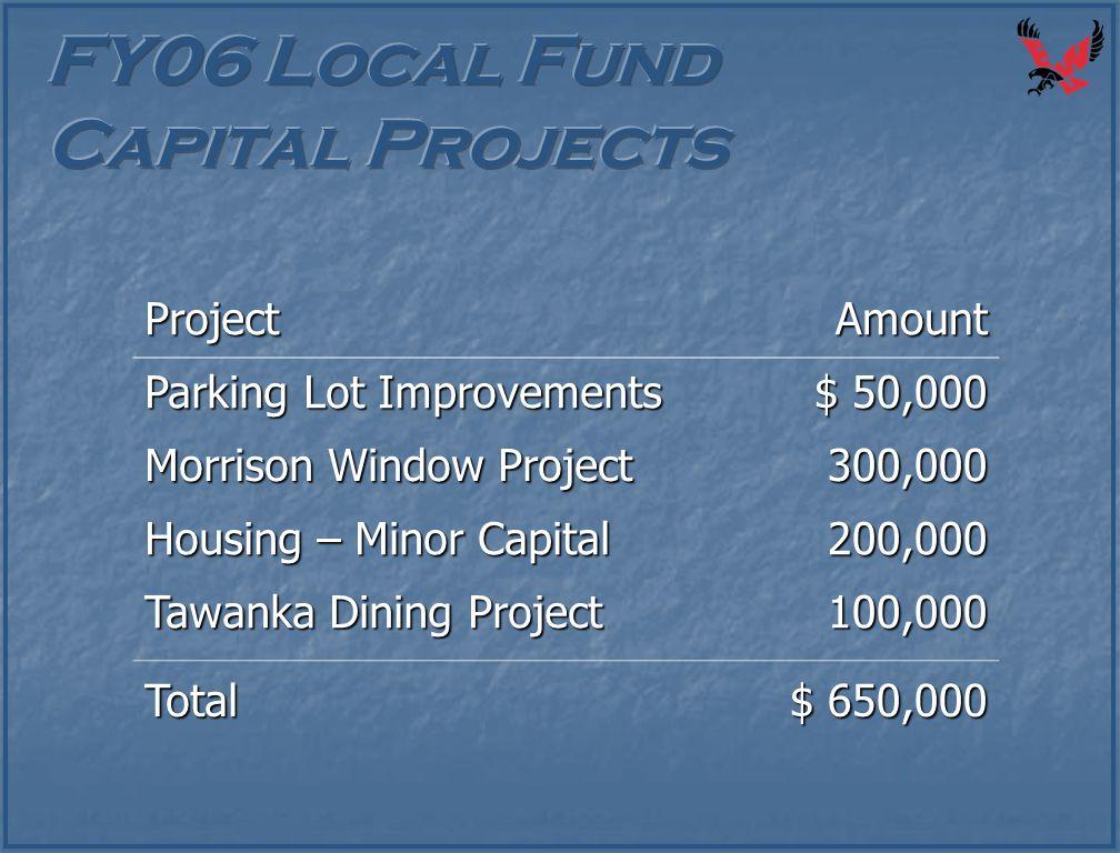 ProjectAmount Parking Lot Improvements $ 50,000 Morrison Window Project 300,000 Housing – Minor Capital 200,000 Tawanka Dining Project 100,000 Total $
