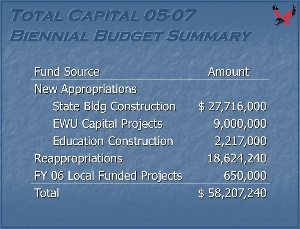 Fund Source Amount New Appropriations State Bldg Construction State Bldg Construction $ 27,716,000 EWU Capital Projects EWU Capital Projects9,000,000