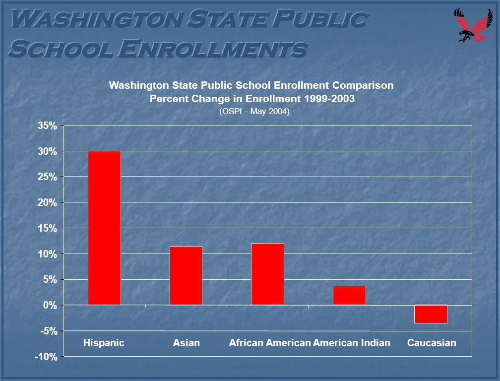 Washington State Public School Enrollment Comparison Percent Change in Enrollment 1999-2003 (OSPI - May 2004) -10% -5% 0% 5% 10% 15% 20% 25% 30% 35% H