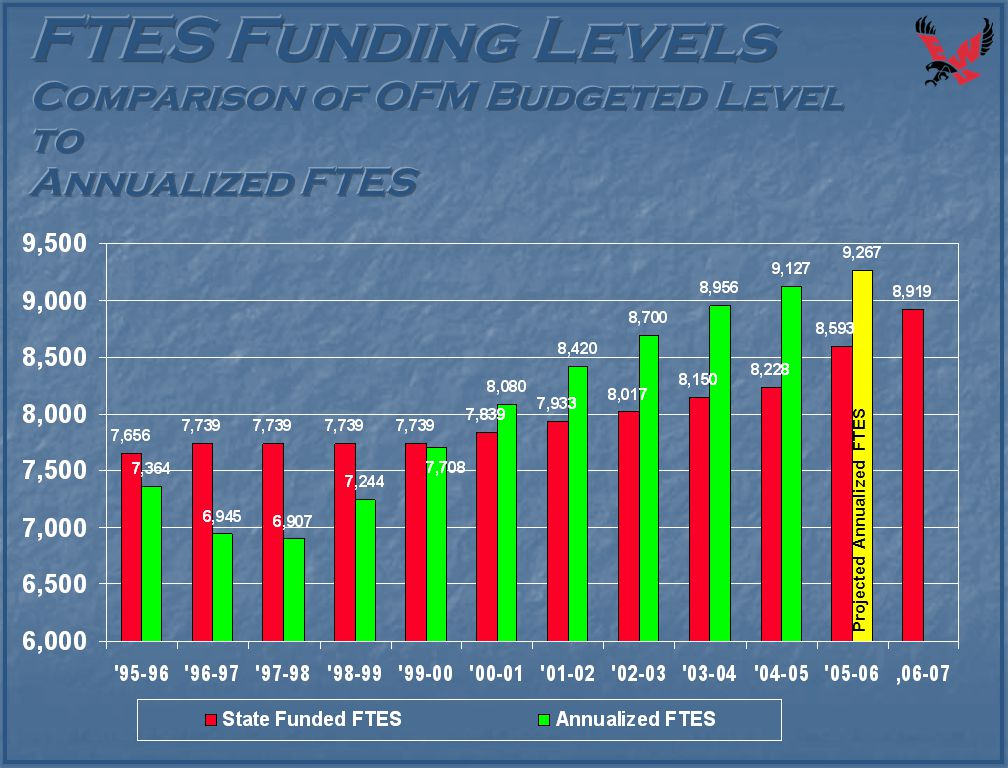 Projected Annualized FTES