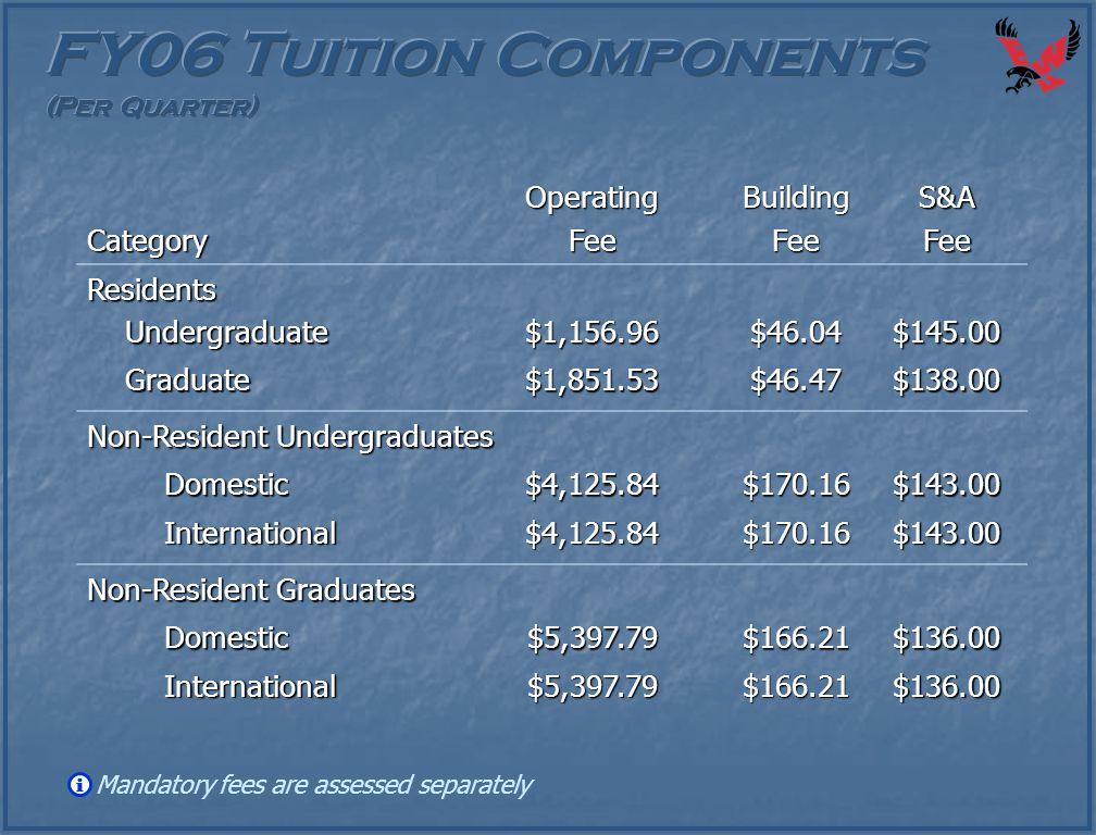 CategoryOperatingFeeBuildingFeeS&AFeeResidents Undergraduate Undergraduate$1,156.96$46.04$145.00 Graduate Graduate$1,851.53$46.47$138.00 Non-Resident
