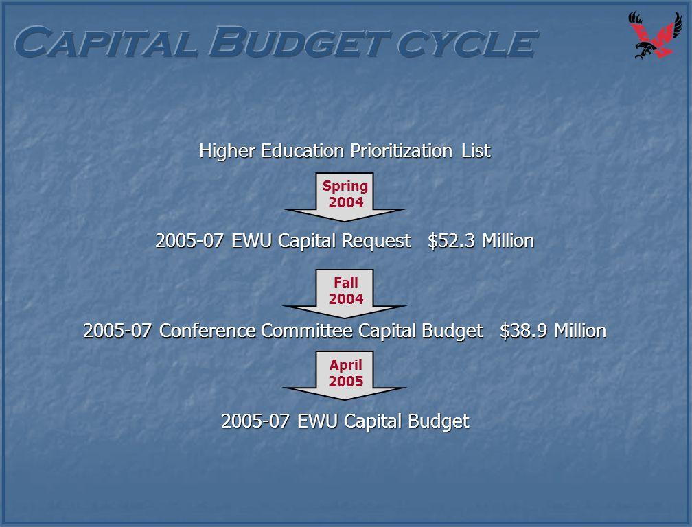 Higher Education Prioritization List 2005-07 EWU Capital Request $52.3 Million 2005-07 Conference Committee Capital Budget $38.9 Million 2005-07 EWU C