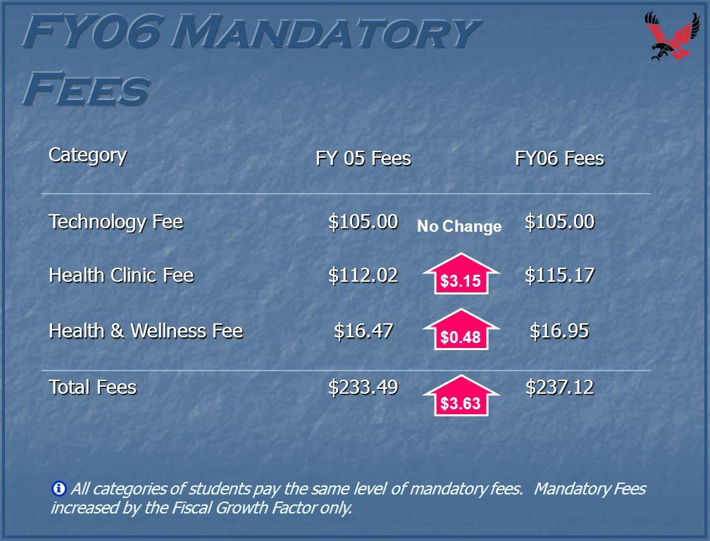 Category FY 05 Fees FY06 Fees Technology Fee $105.00$105.00 Health Clinic Fee $112.02$115.17 Health & Wellness Fee $16.47$16.95 Total Fees $233.49$237