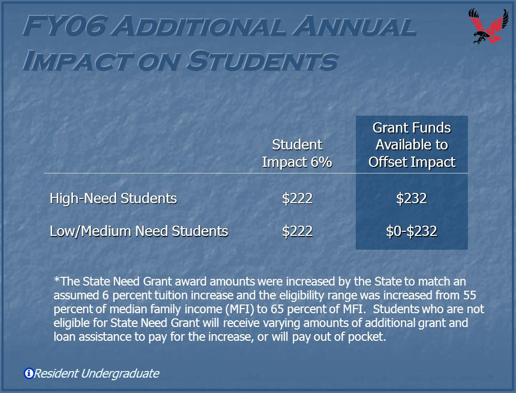 Student Impact 6% Grant Funds Available to Offset Impact High-Need Students $222$232 Low/Medium Need Students $222$0-$232 Resident Undergraduate *The