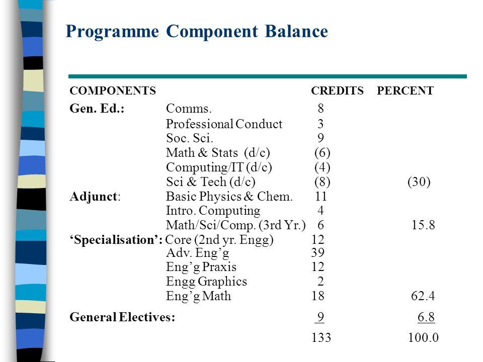 Programme Component Balance COMPONENTSCREDITS PERCENT Gen.