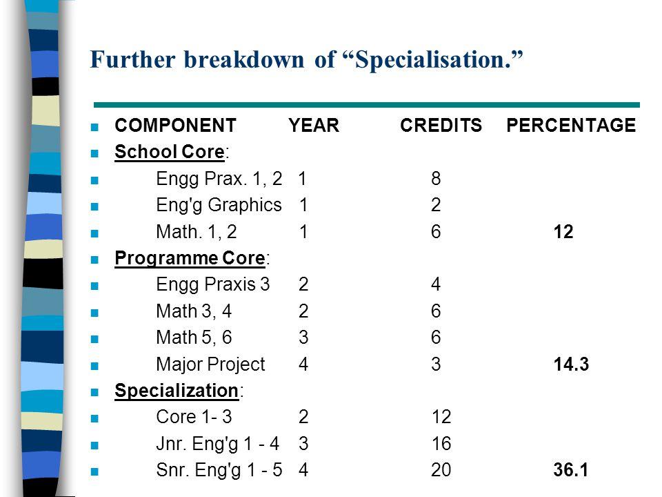 "Further breakdown of ""Specialisation."" n COMPONENTYEAR CREDITS PERCENTAGE n School Core: n Engg Prax. 1, 2 1 8 n Eng'g Graphics 1 2 n Math. 1, 2 1 612"