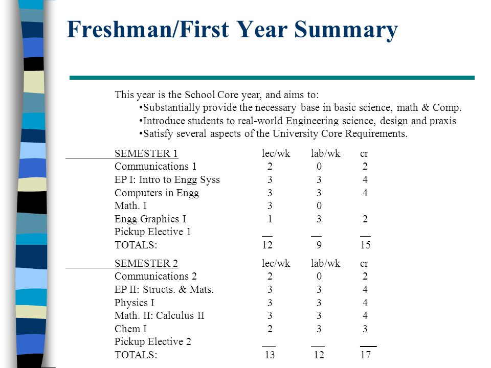 Freshman/First Year Summary This year is the School Core year, and aims to: Substantially provide the necessary base in basic science, math & Comp.