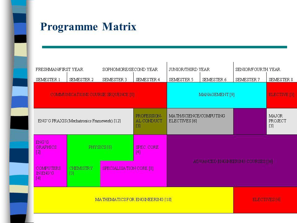 Programme Matrix