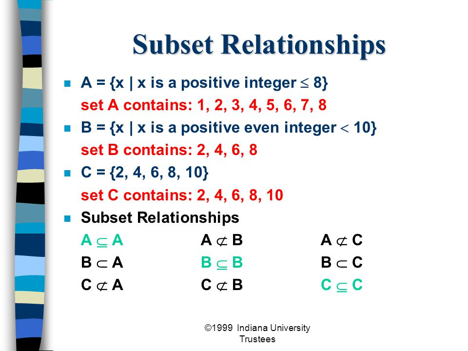 ©1999 Indiana University Trustees Subset Relationships A = {x | x is a positive integer  8} set A contains: 1, 2, 3, 4, 5, 6, 7, 8 B = {x | x is a positive even integer  10} set B contains: 2, 4, 6, 8 C = {2, 4, 6, 8, 10} set C contains: 2, 4, 6, 8, 10 Subset Relationships A  AA  BA  C B  AB  BB  C C  AC  BC  C