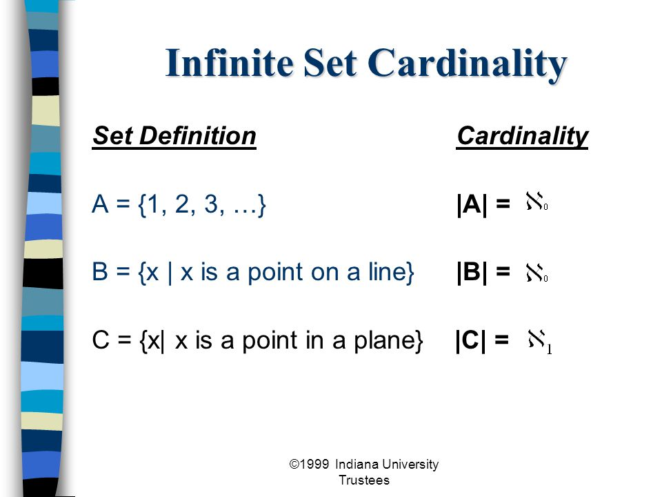 ©1999 Indiana University Trustees Infinite Set Cardinality Set DefinitionCardinality A = {1, 2, 3, …}|A| = B = {x | x is a point on a line}|B| = C = {x| x is a point in a plane} |C| =