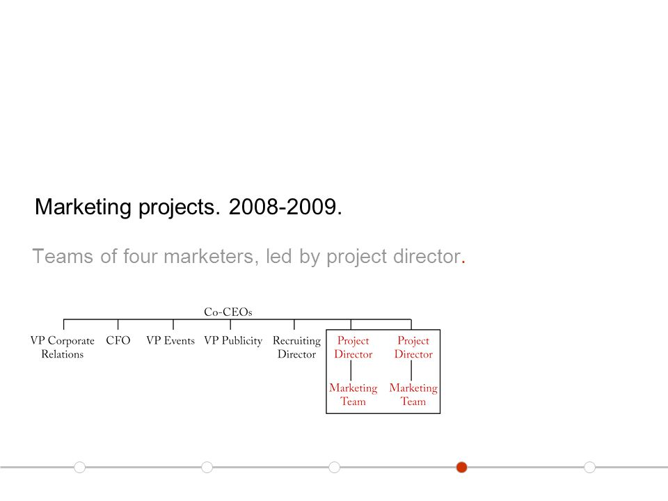 Marketing projects. 2008-2009. Teams of four marketers, led by project director.