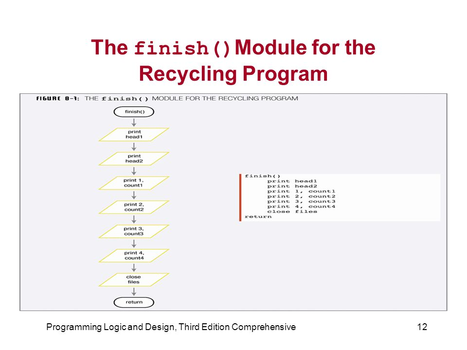 Programming Logic and Design, Third Edition Comprehensive12 The finish() Module for the Recycling Program