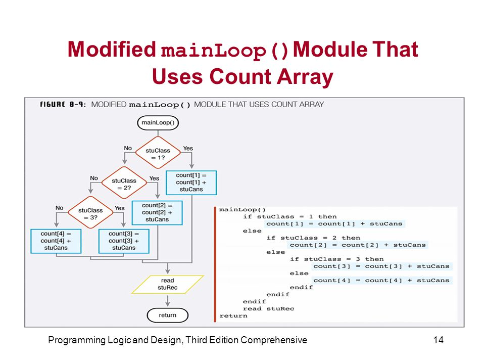 Programming Logic and Design, Third Edition Comprehensive14 Modified mainLoop() Module That Uses Count Array