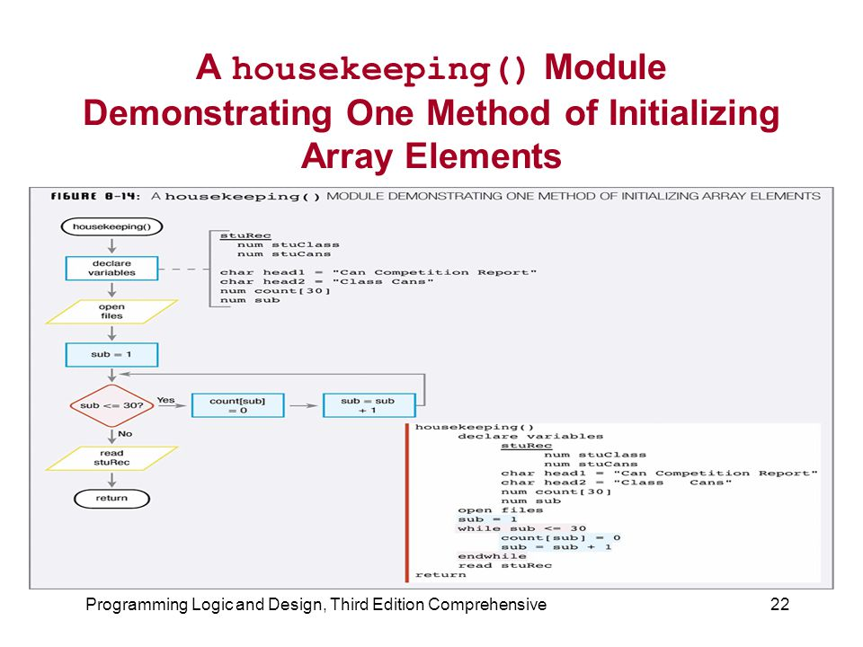 Programming Logic and Design, Third Edition Comprehensive22 A housekeeping() Module Demonstrating One Method of Initializing Array Elements
