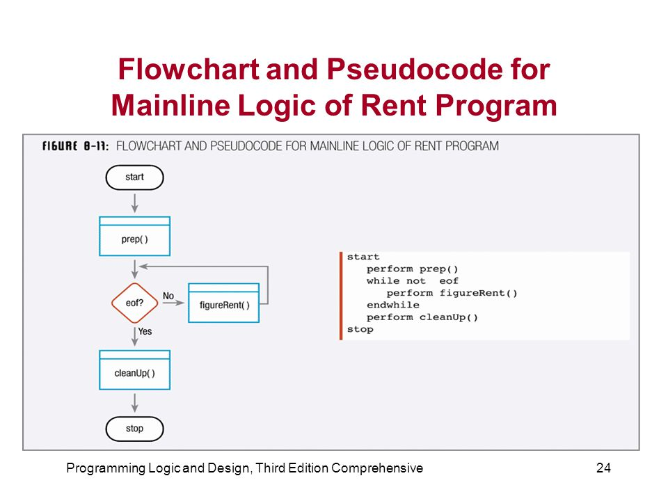 Programming Logic and Design, Third Edition Comprehensive24 Flowchart and Pseudocode for Mainline Logic of Rent Program