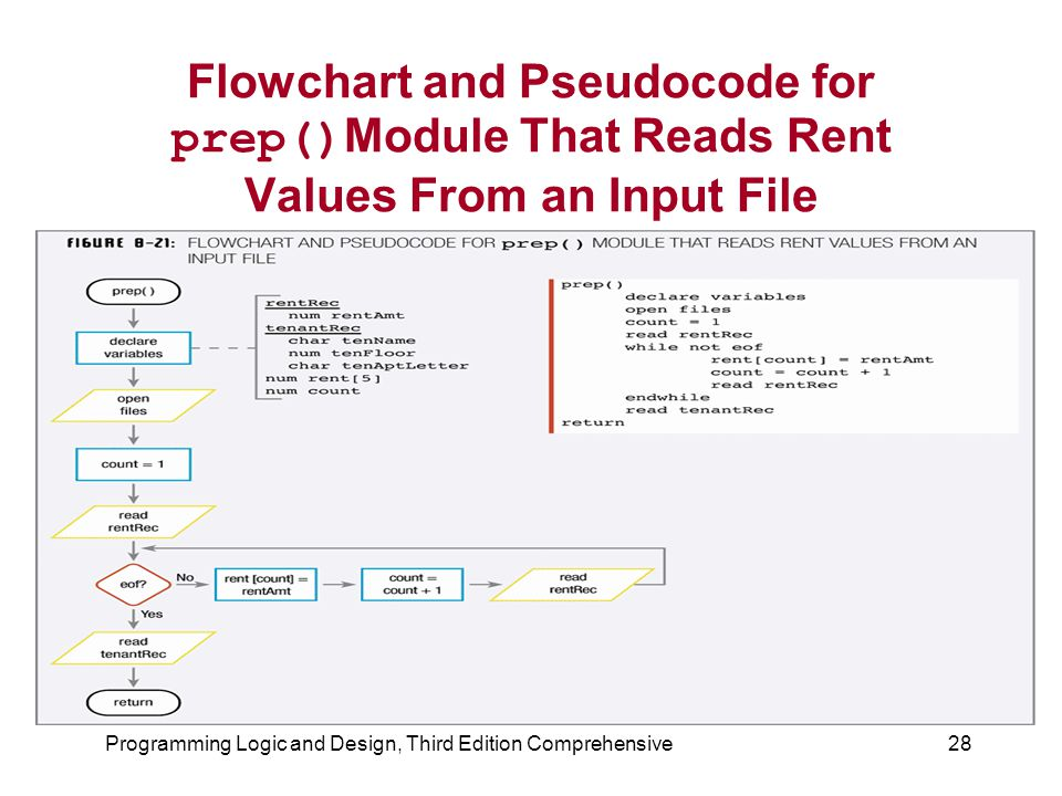 Programming Logic and Design, Third Edition Comprehensive28 Flowchart and Pseudocode for prep() Module That Reads Rent Values From an Input File