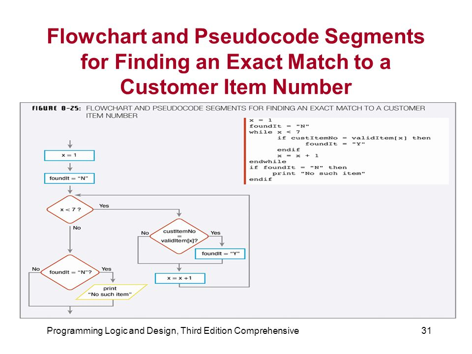 Programming Logic and Design, Third Edition Comprehensive31 Flowchart and Pseudocode Segments for Finding an Exact Match to a Customer Item Number