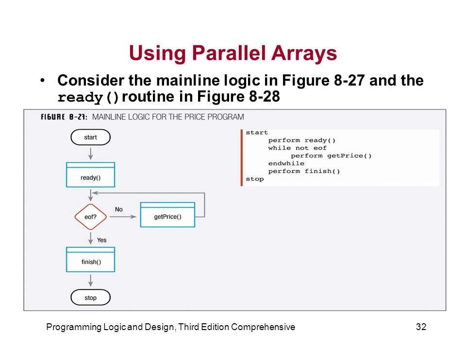 Programming Logic and Design, Third Edition Comprehensive32 Using Parallel Arrays Consider the mainline logic in Figure 8-27 and the ready() routine in Figure 8-28
