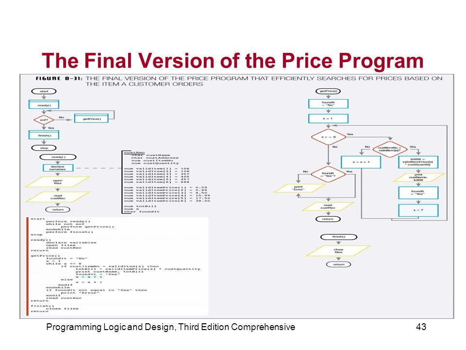 Programming Logic and Design, Third Edition Comprehensive43 The Final Version of the Price Program