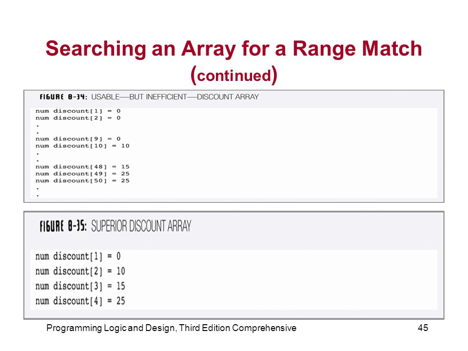 Programming Logic and Design, Third Edition Comprehensive45 Searching an Array for a Range Match ( continued )