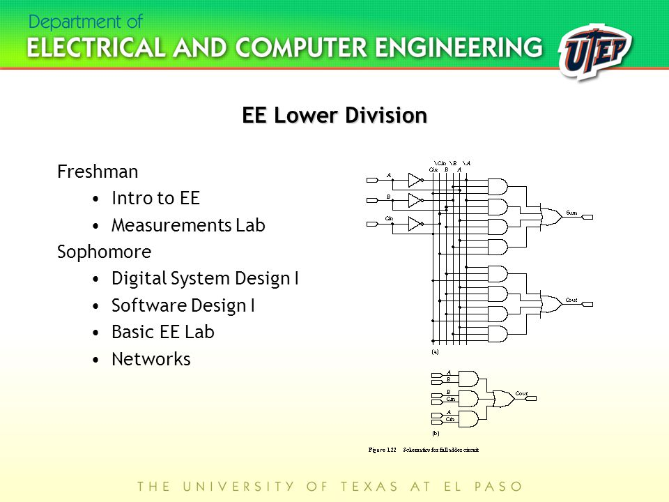 EE Lower Division Freshman Intro to EE Measurements Lab Sophomore Digital System Design I Software Design I Basic EE Lab Networks